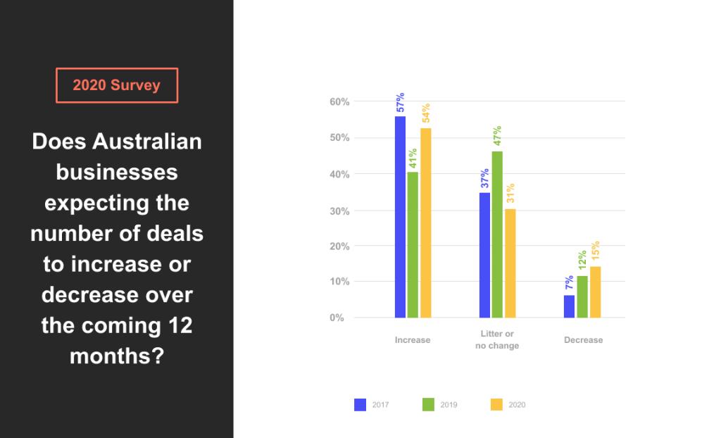 data rooms for deals in Australia