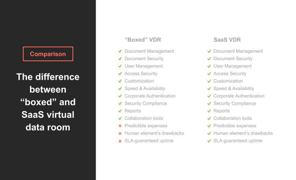 Saas virtual data room VS boxed data room